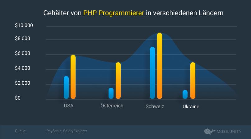 php programierer salary