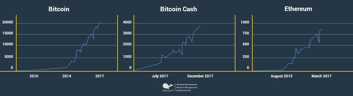 Blockchain Entwickler gesucht