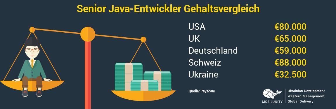 Java Softwareentwickler Gehalt