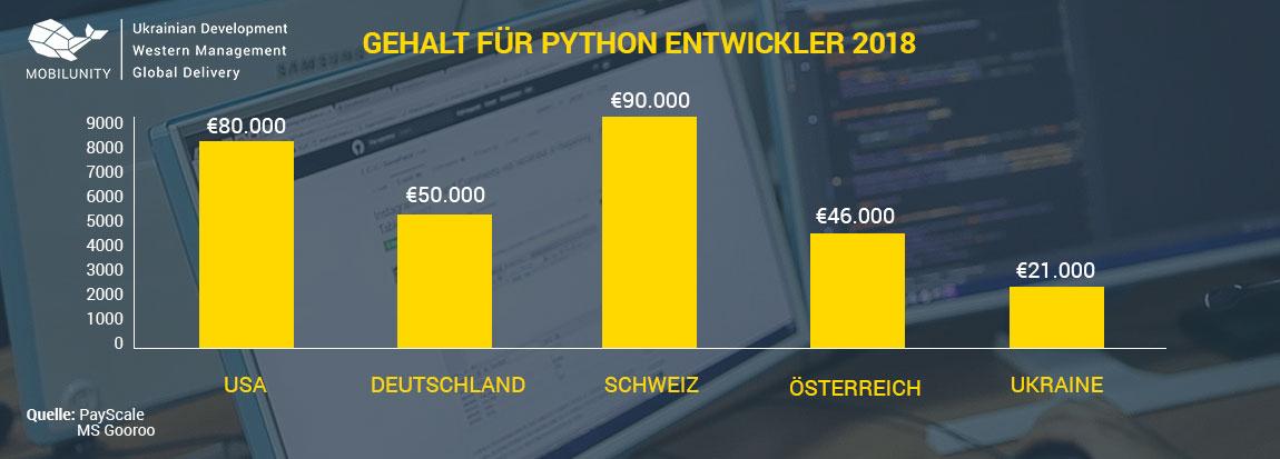 Python Programmierer Gehalt