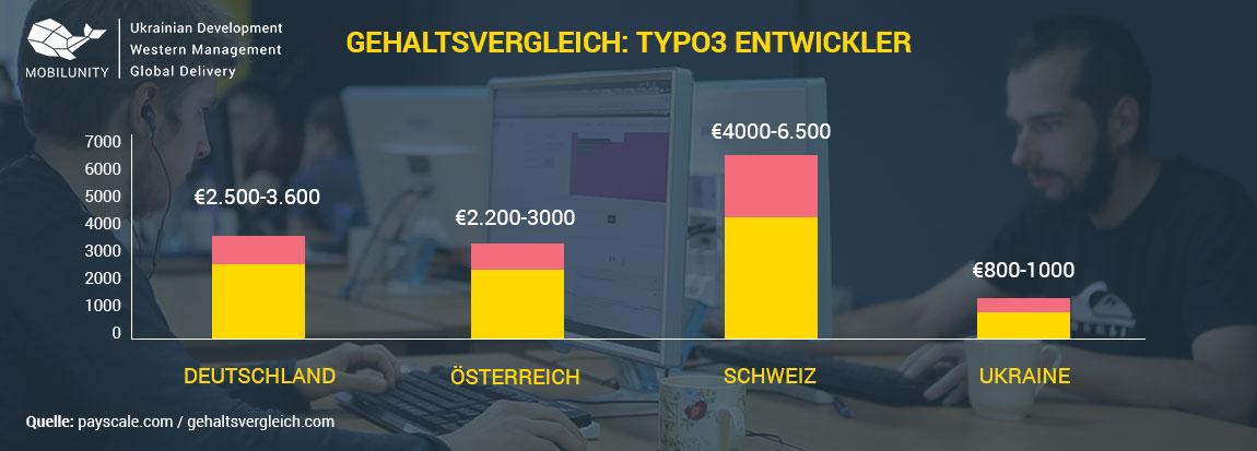 Typo3 Entwickler Gehalt