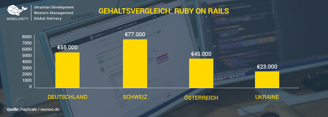 Ruby on Rails Developer Gehalt