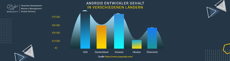 android app programmierer gehalt