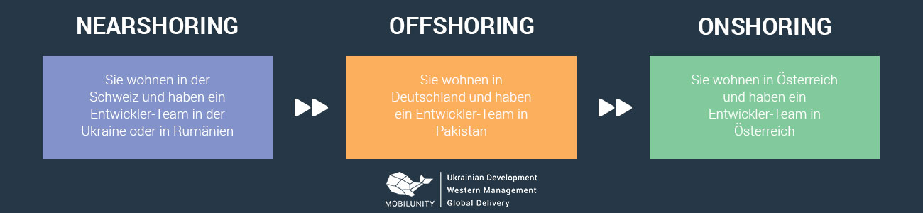 Software Entwicklung Osteuropa