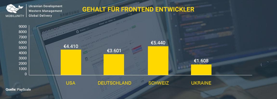 Frontend Developer Gehalt