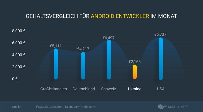 gehaltsvergleich für android entwickler