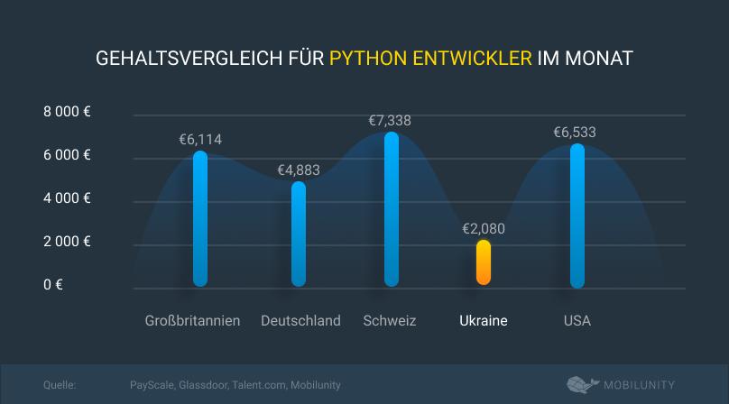 gehaltsvergleich für python entwickler