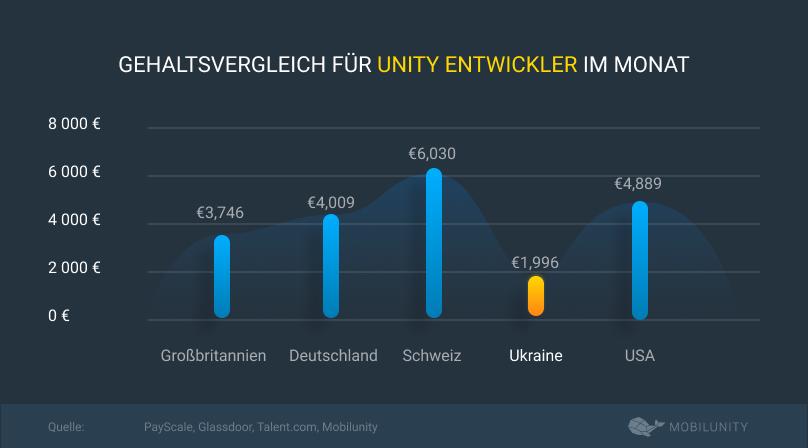 gehaltsvergleich für unity entwickler