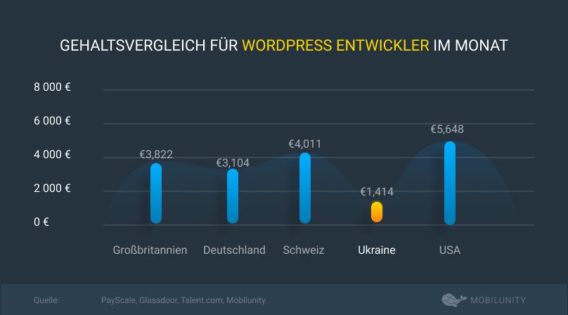 worpress entwickler cost