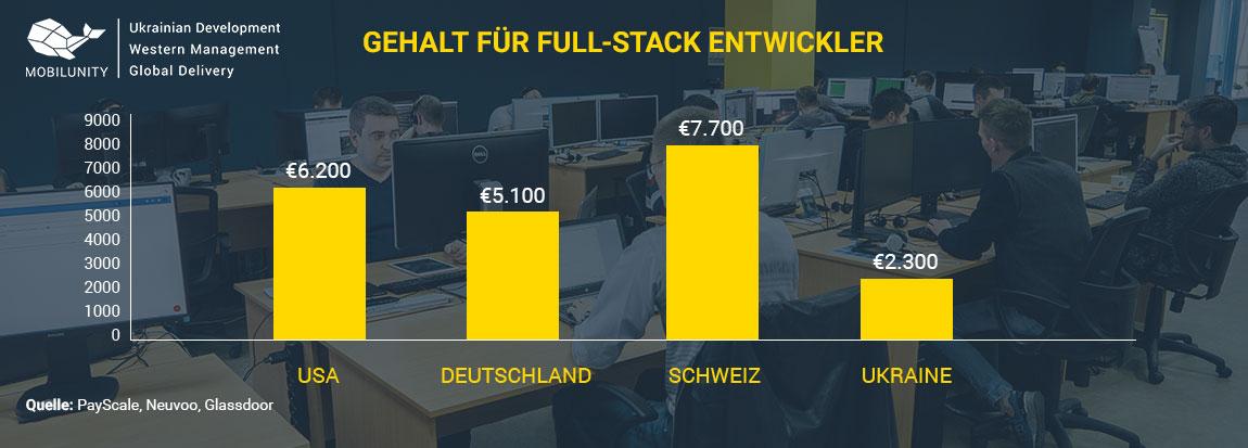 Full Stack Entwickler Gehalt
