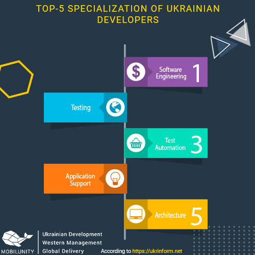 ukrainian development top specialties