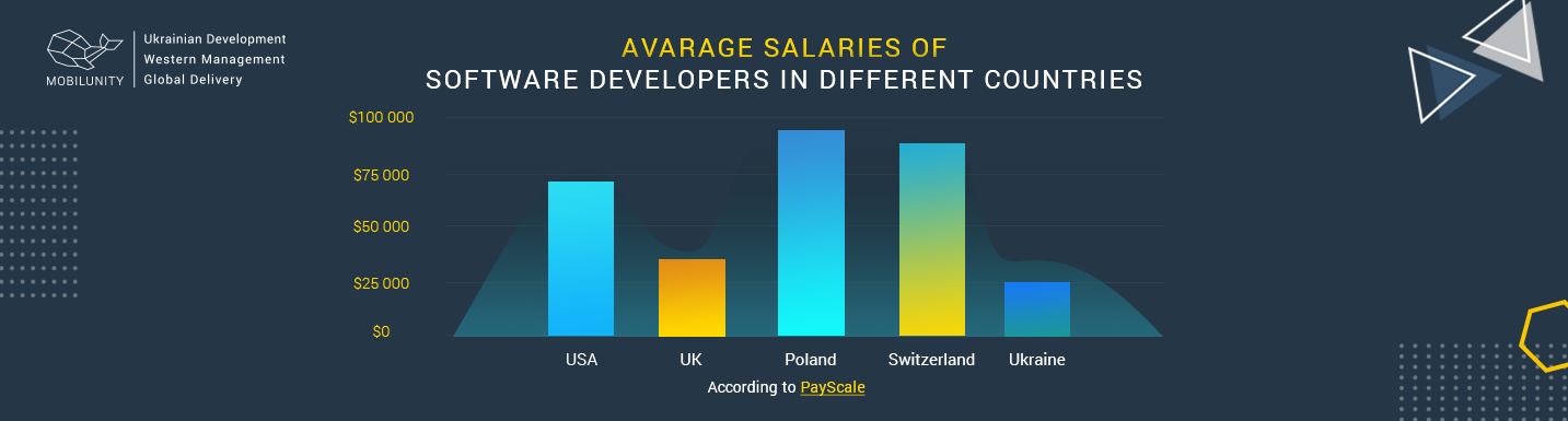 salary of software developers in various countries