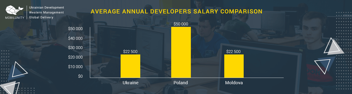 moldova it outsourcing cost comparison