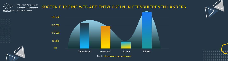 web apps entwickeln