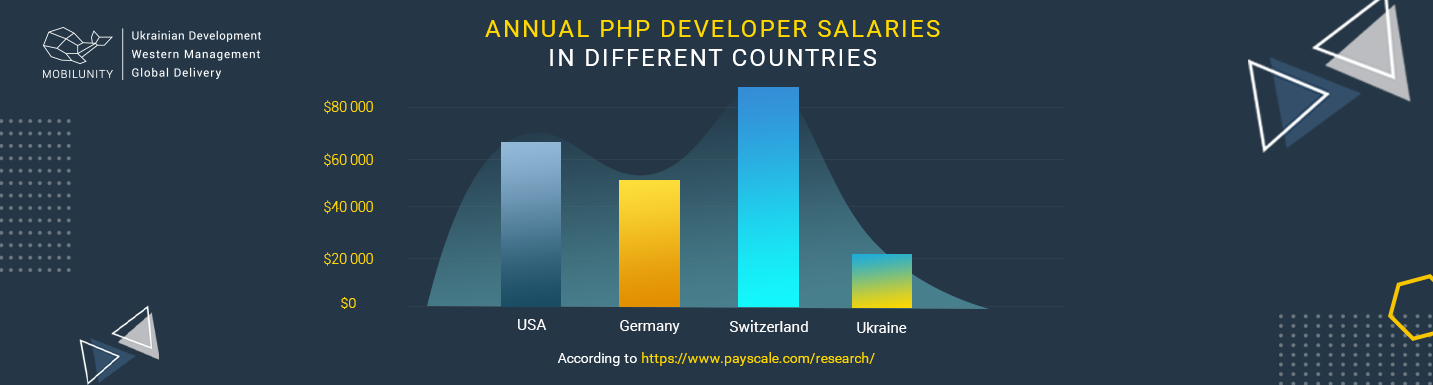 php developer salary comparison