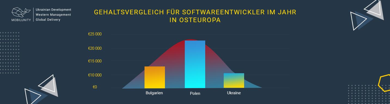 Gehalt für IT Spezialisten in der Nearshoring Firmen aus Osteuropa