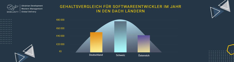 Gehalt für IT Spezialisten in der Nearshoring Firmen aus Deutschland, Österreich, in der Schweiz