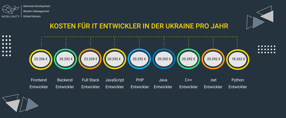 how much does a developer cost in Ukraine