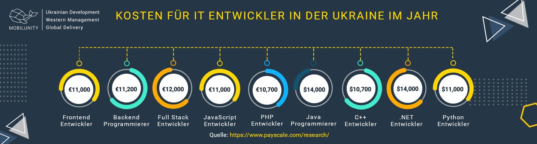 Kosten für Softwareentwickler aus der Ukraine