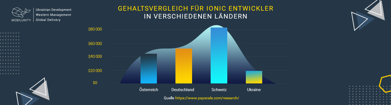 ionic kosten softwareentwicklung