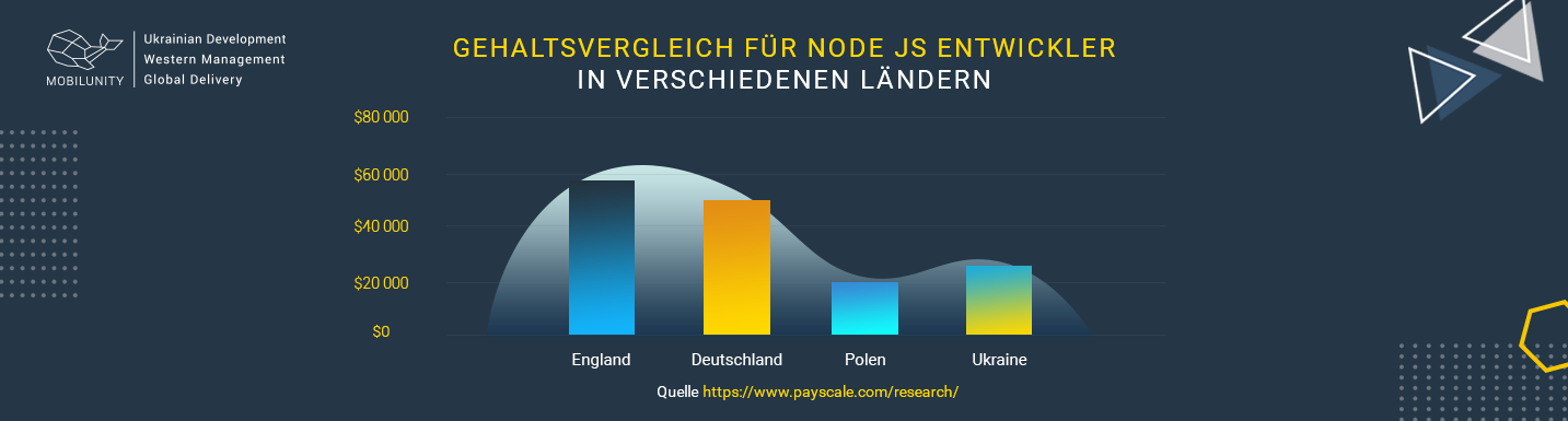 node js softwareentwicklung kosten