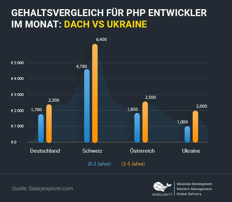 PHP Entwickler Gehalt DACH vs Ukraine