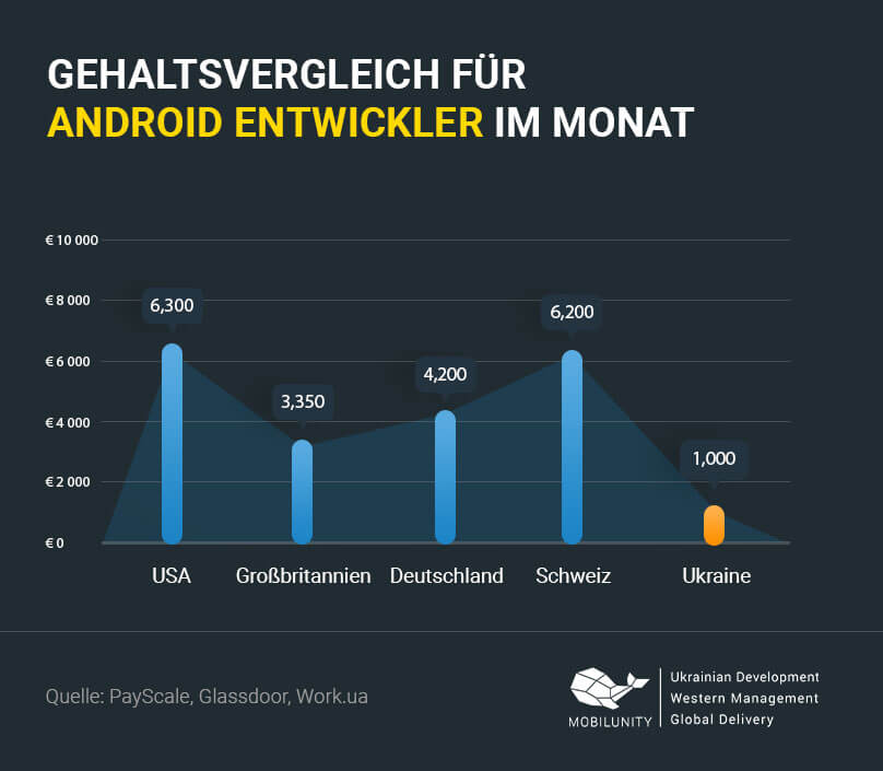 Android Entwickler Gehalt