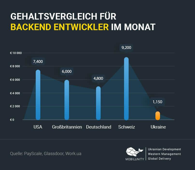 Backend Entwickler Gehalt