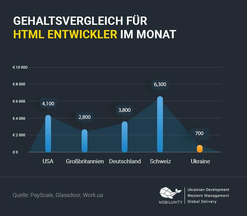 HTML Entwickler Gehalt