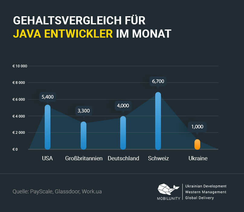 Java Programmierer Gehalt