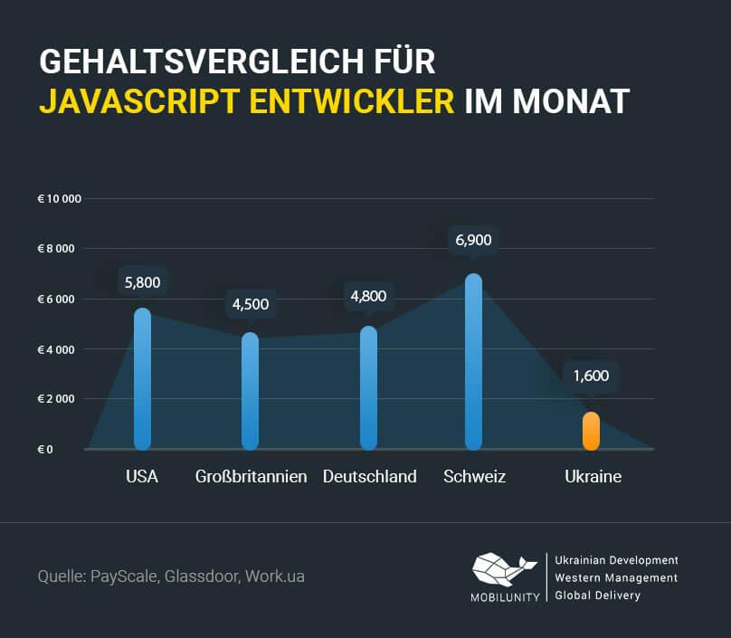 JavaScript Entwickler Gehalt