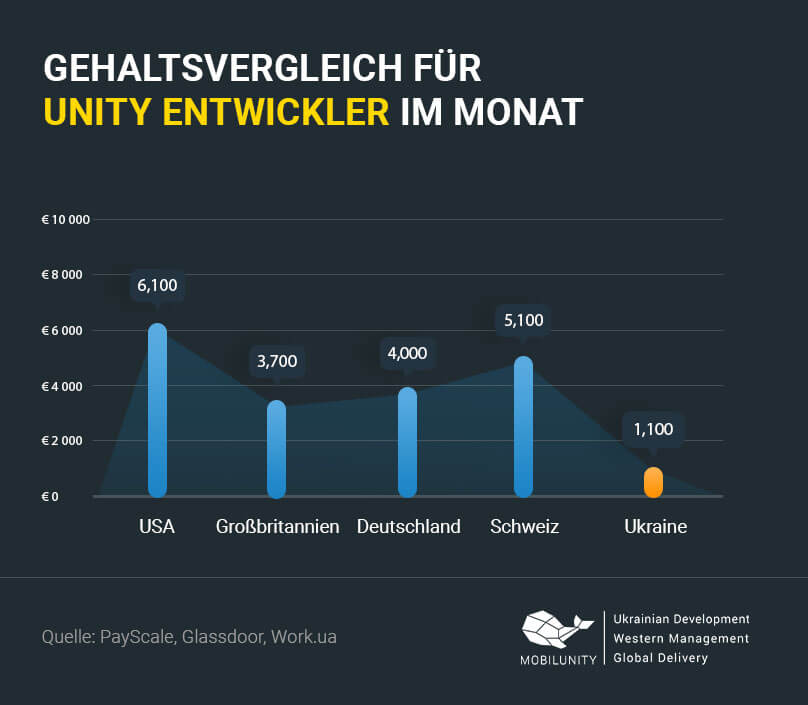 Unity Entwickler Gehalt