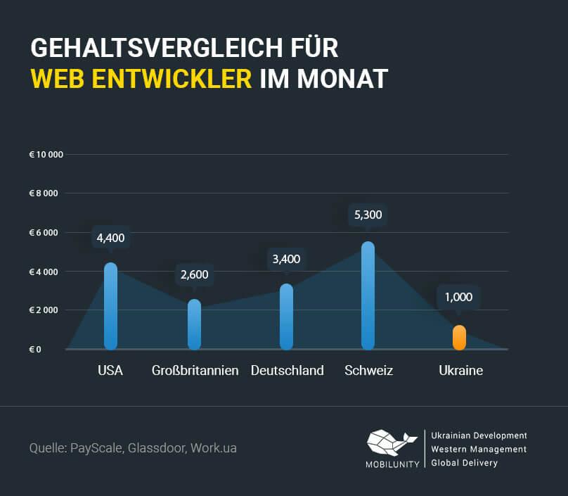 Web Entwickler Gehalt