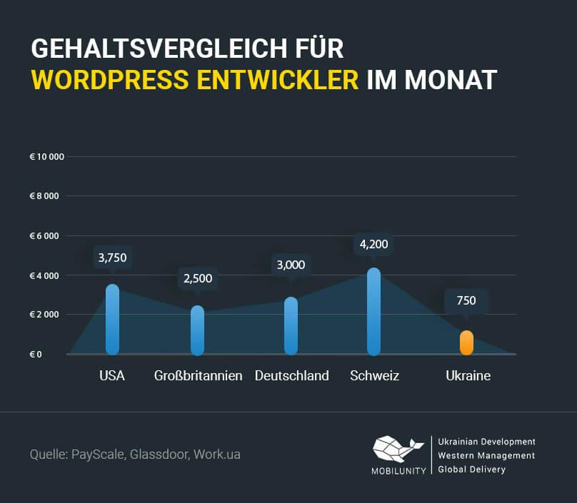 Wordpress Entwickler Gehalt