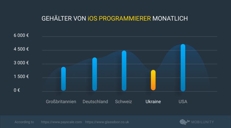 iOS Programmierer mieten kost