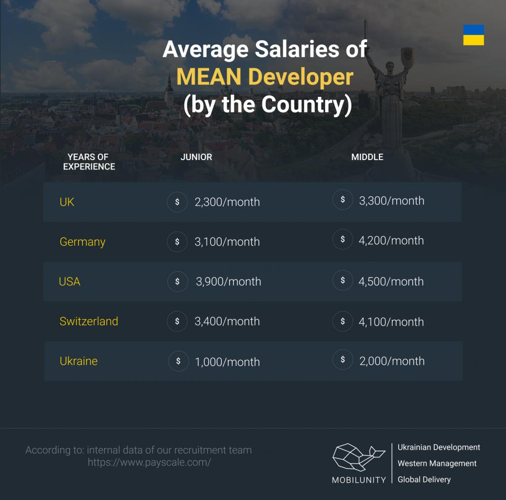 mean stack developer germany rates