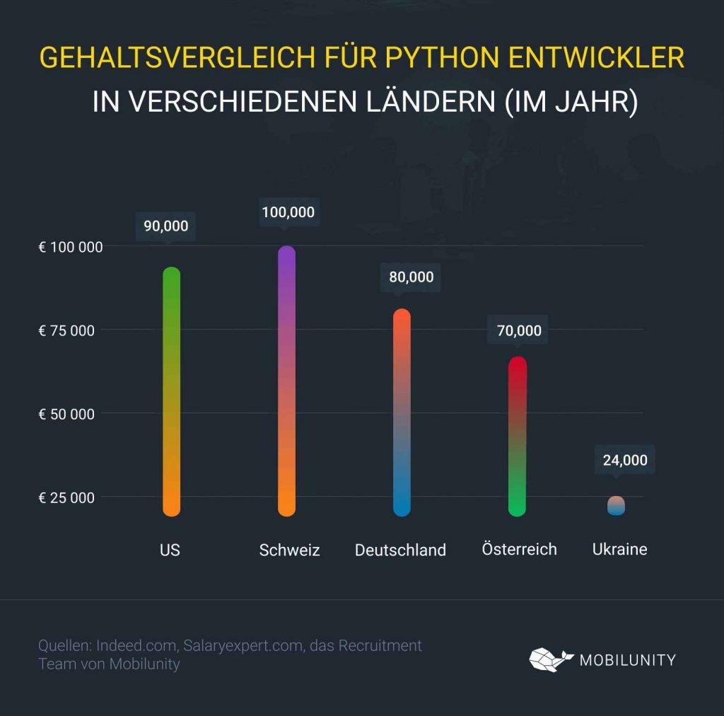 Python Entwickler Gehalt