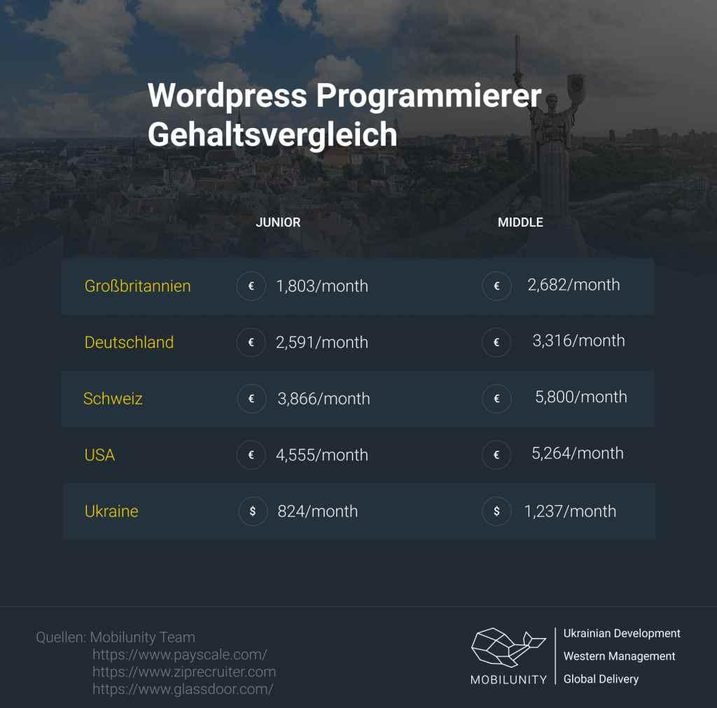 WordPress Programmierer Gehalter