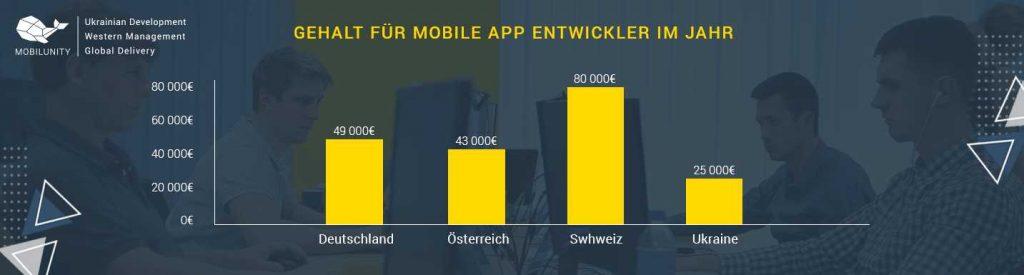 mobile app entwicklung kosten