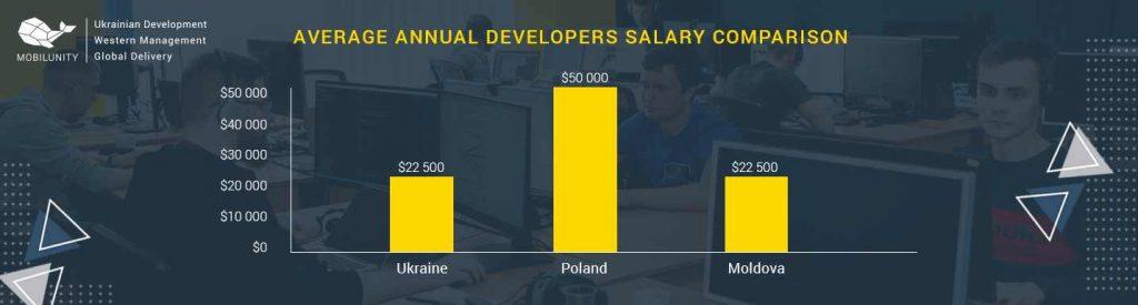 moldova it outsourcing cost comparison