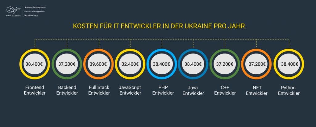 Entwickler Kosten in der Ukraine